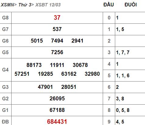 (XSBTr 12/3) Kết quả xổ số Bến Tre hôm nay thứ 3 12/3/2019 - Ảnh 1.