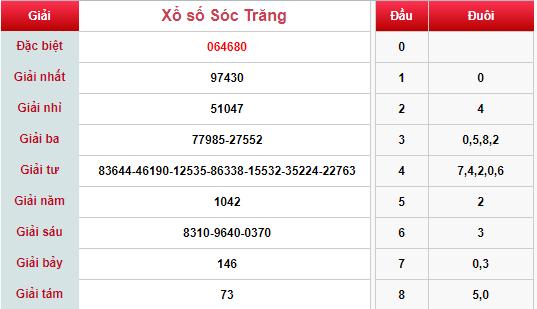 (XSST 13/3) Kết quả xổ số Sóc Trăng hôm nay thứ 4 13/3/2019 - Ảnh 1.