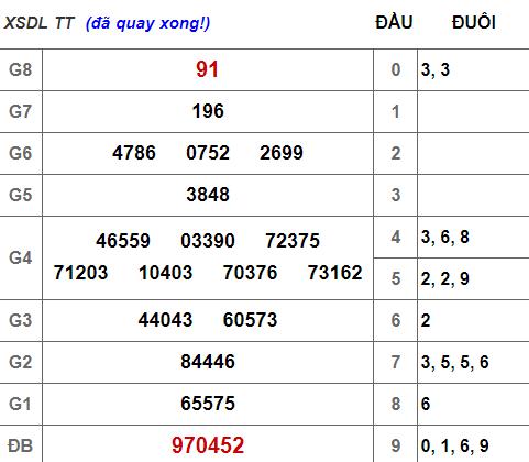 (XSLĐ 17/3) Kết quả xổ số Lâm Đồng hôm nay chủ nhật 17/3/2019 - Ảnh 1.