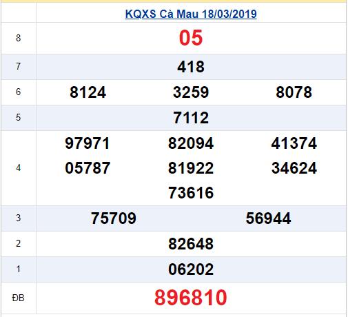 (XSCM 18/3) Kết quả xổ số Cà Mau hôm nay thứ 2 18/3/2019 - Ảnh 1.