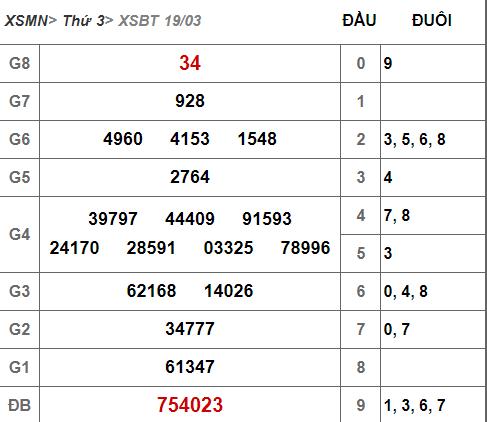 (XSBT 19/3) - Kết quả xổ số Bến Tre hôm nay thứ 5 19/3/2019 - Ảnh 1.