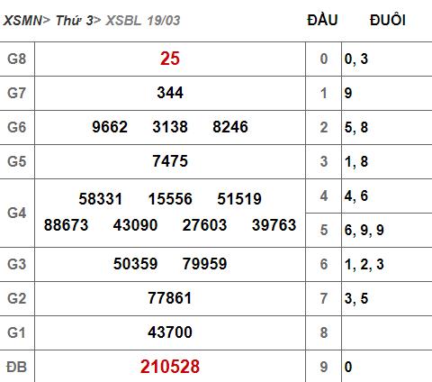(XSBL 19/3) Kết quả xổ số Bạc Liêu hôm nay thứ 3 19/3/2019 - Ảnh 1.
