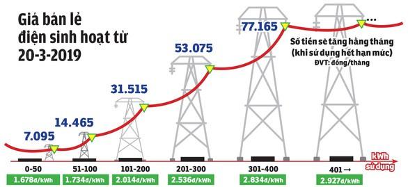 Giá điện tăng 8,36% từ ngày 20/3/2019: Mỗi gia đình phải trả thêm bao nhiêu tiền hàng tháng? - Ảnh 2.