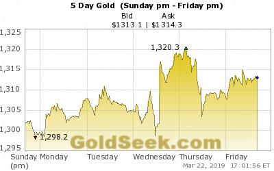 Dự báo giá vàng: Hiệu ứng FED kéo dài, vàng tăng đột biến?  - Ảnh 1.