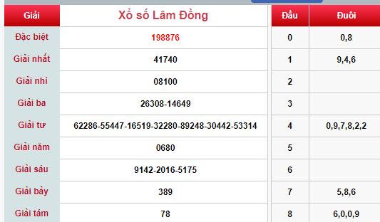 (XSLĐ 24/3) Kết quả xổ số Lâm Đồng hôm nay chủ nhật 24/3/2019 - Ảnh 1.