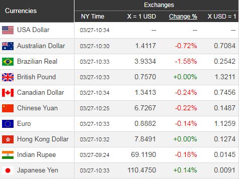 Giá USD hôm nay 28/3: Hồi hộp chờ Mỹ - Trung - Ảnh 1.