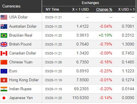 Giá USD hôm nay 29/3: Sắp vào thời kì căng thẳng? - Ảnh 1.