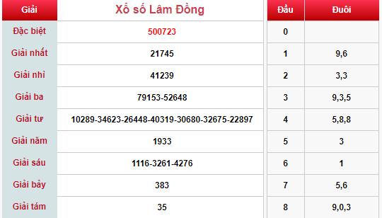 (XSLĐ 3/3) Kết quả xổ số Lâm Đồng hôm nay chủ nhật 3/3/2019 - Ảnh 1.