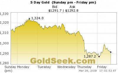 Dự báo giá vàng: Hậu lao dốc, giá vàng lên ngay đầu tuần?  - Ảnh 1.