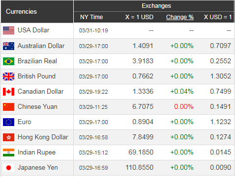 Giá USD hôm nay 1/4: Tăng trưởng ổn định  - Ảnh 1.
