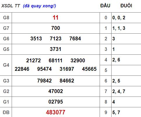 (XSLĐ 31/3) Kết quả xổ số Lâm Đồng hôm nay chủ nhật 31/3/2019 - Ảnh 1.