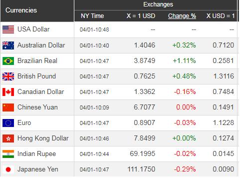 Giá USD hôm nay 2/4: Tăng trưởng đều đặn - Ảnh 1.
