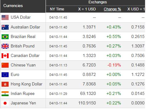 Giá USD hôm nay 11/4: Tiếp tục dò đáy - Ảnh 1.