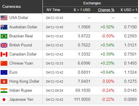 Giá USD hôm nay 13/4: Quay đầu giảm nhẹ  - Ảnh 1.