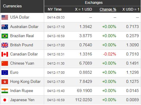 Giá USD hôm nay 15/4: Nguy cơ giảm điểm - Ảnh 1.