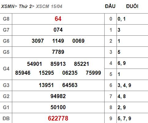 (XSCM 15/4) Kết quả xổ số Cà Mau hôm nay thứ 2 15/4/2019 - Ảnh 1.
