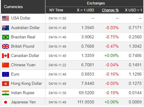 Giá USD hôm nay 17/4: Tăng chưa đủ khởi sắc - Ảnh 1.