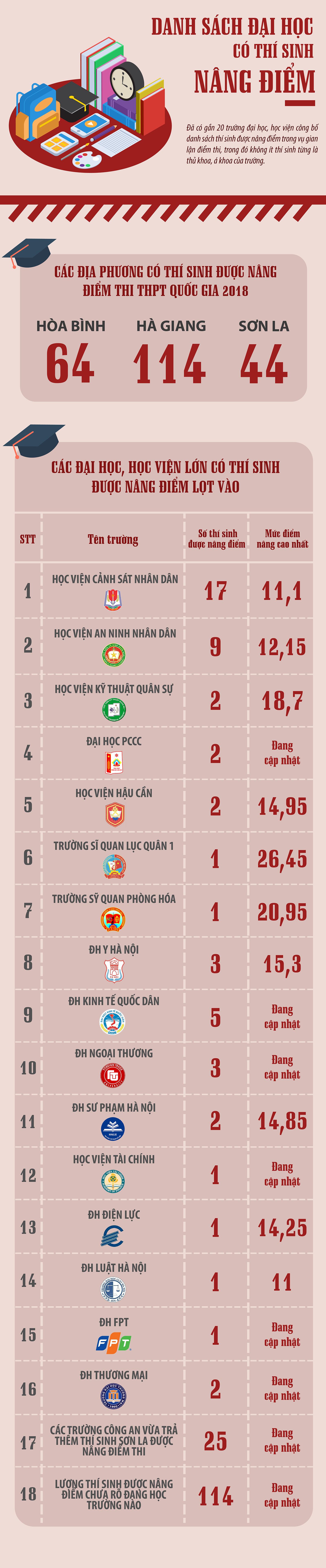 Cập nhật các đại học danh tiếng phát hiện thí sinh Hòa Bình, Sơn La, Hà Giang được nâng điểm - Ảnh 1.