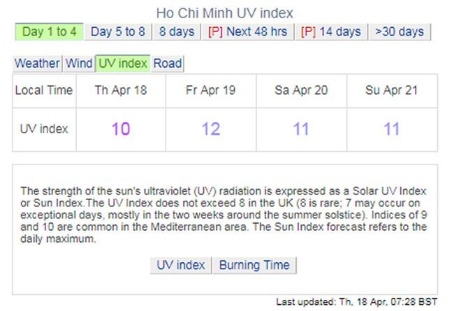 Ngày 19/4, dự báo tia UV ở TP HCM đạt cực đại, đặc biệt nguy hiểm cho da và mắt - Ảnh 2.