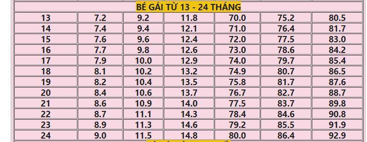 Bảng chiều cao cân nặng chuẩn cho bé gái từ 0 - 10 tuổi năm 2019  - Ảnh 3.
