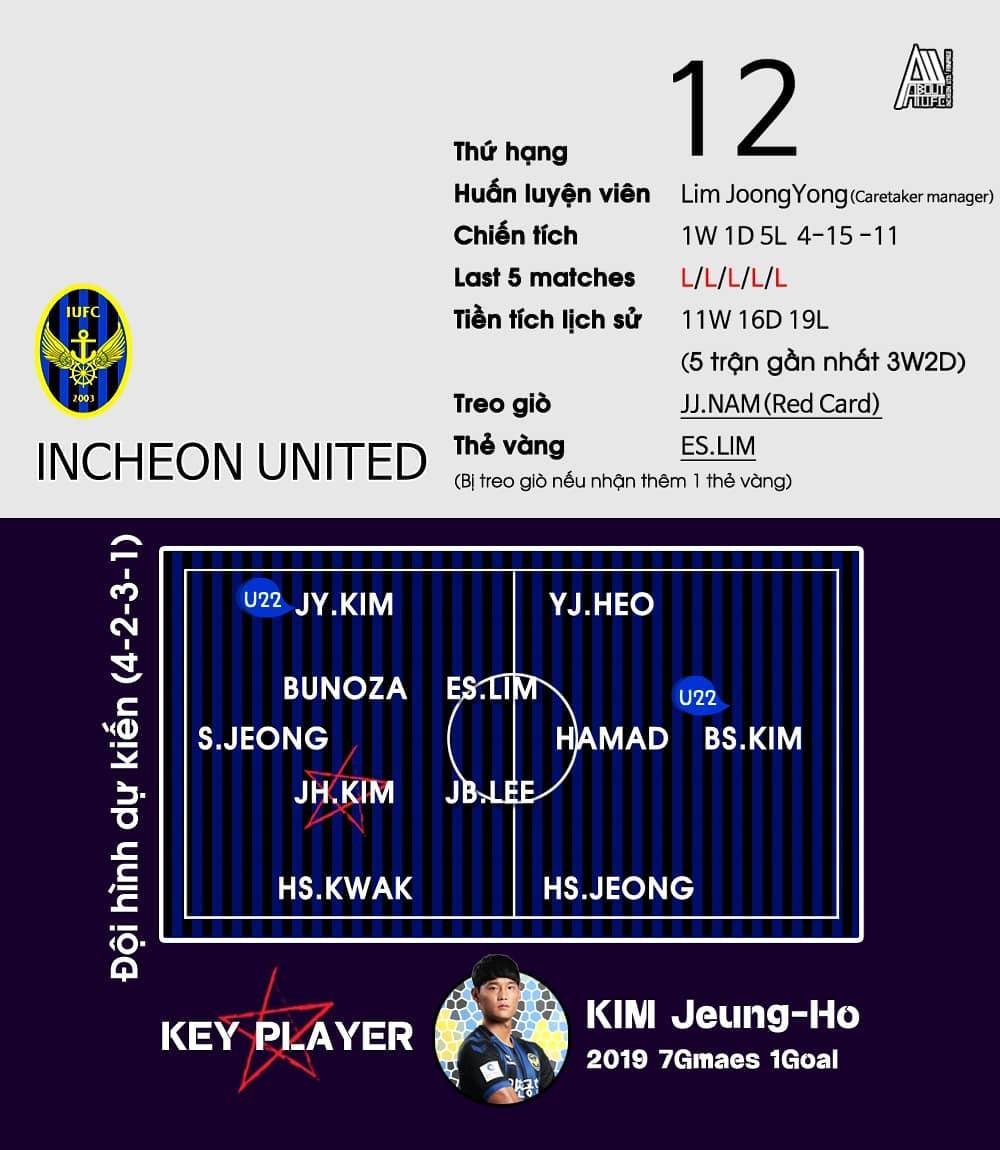 Công Phượng không ra sân, Incheon kiên cường cầm hòa FC Seoul, giành điểm số quý giá trên sân khách - Ảnh 2.