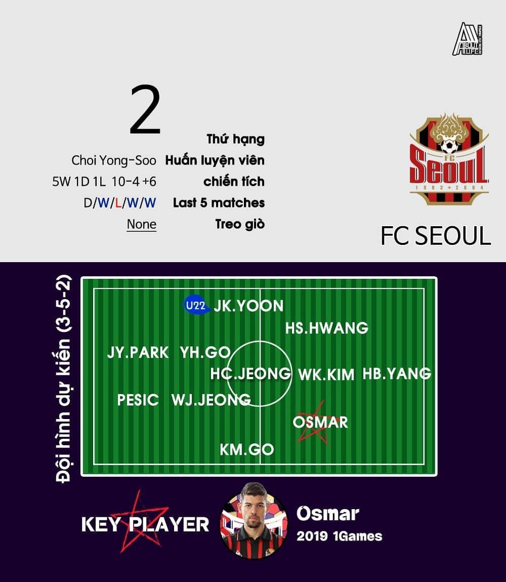 Công Phượng không ra sân, Incheon kiên cường cầm hòa FC Seoul, giành điểm số quý giá trên sân khách - Ảnh 3.