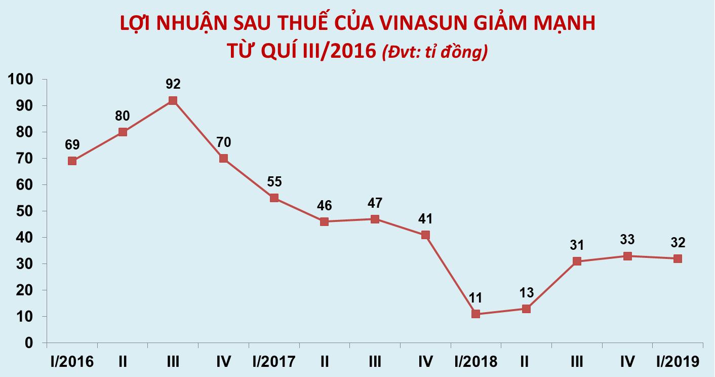 Uber rút khỏi Việt Nam, Vinasun bất ngờ lãi gấp 3 lần so với quí đầu năm 2018 - Ảnh 1.