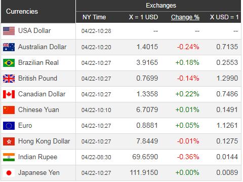 Giá USD hôm nay 23/4: Giảm nhẹ chờ đà tăng nóng - Ảnh 1.