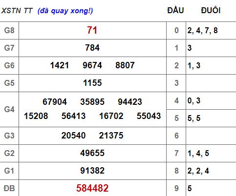 (XSTN 25/4) Kết quả xổ số Tây Ninh hôm nay thứ 5 25/4/2019 - Ảnh 1.