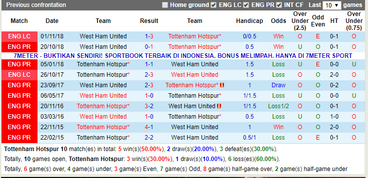 Nhận định Tottenham vs West Ham (18h30 27/04): Derby không bất ngờ - Ảnh 2.