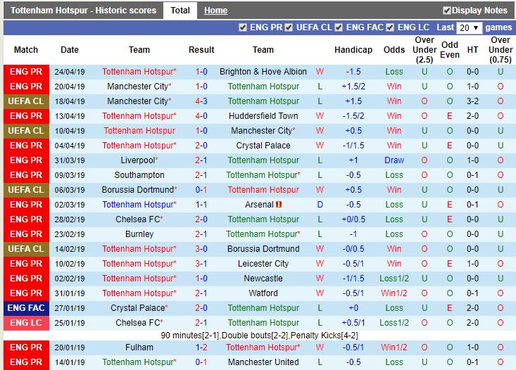 Nhận định Tottenham vs West Ham (18h30 27/04): Derby không bất ngờ - Ảnh 3.