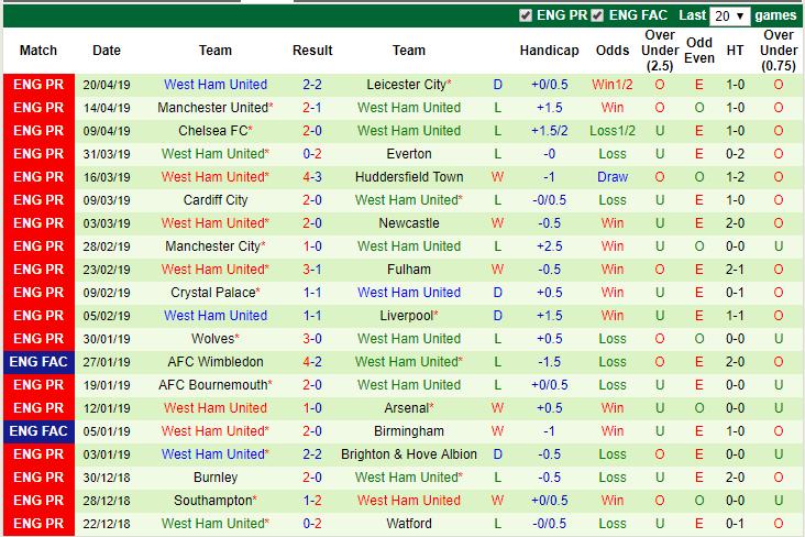 Nhận định Tottenham vs West Ham (18h30 27/04): Derby không bất ngờ - Ảnh 4.