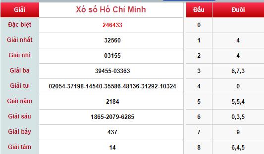 (XSHCM 27/4) Kết quả xổ số TP HCM hôm nay thứ 7 27/4/2019 - Ảnh 1.