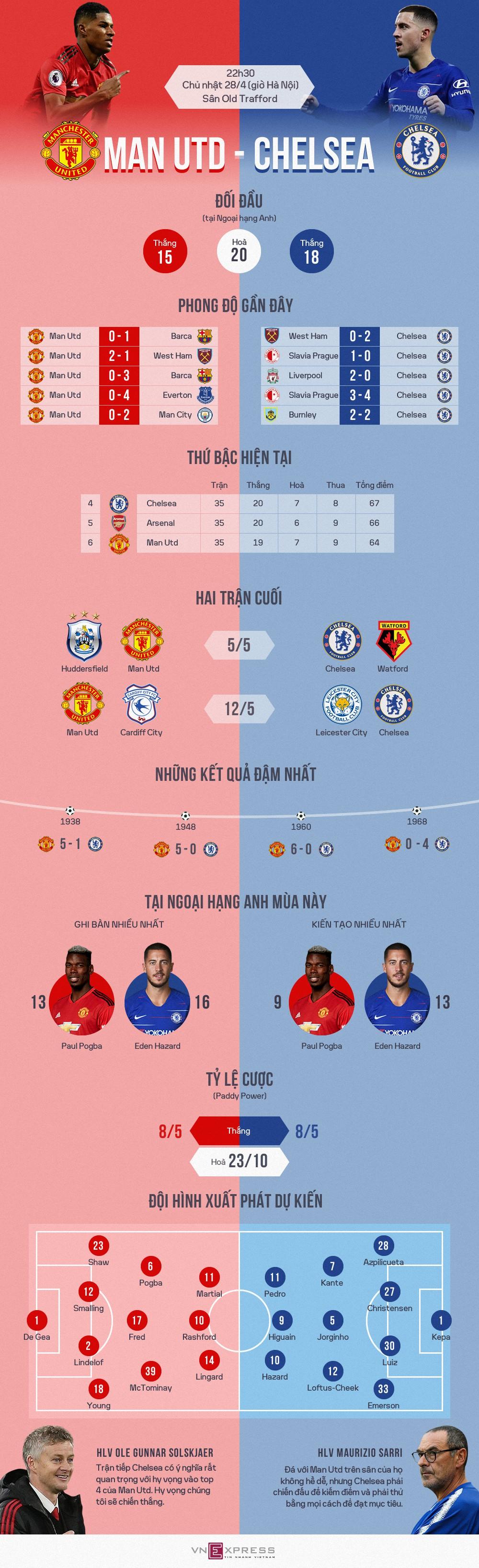 Man Utd - Chelsea: Đại chiến cho khát vọng vào top 4 - Ảnh 1.