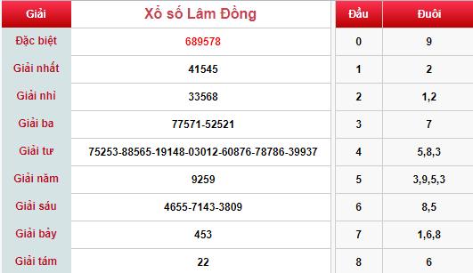(XSLĐ 28/4) Kết quả xổ số Lâm Đồng hôm nay Chủ nhật 28/4/2019 - Ảnh 1.