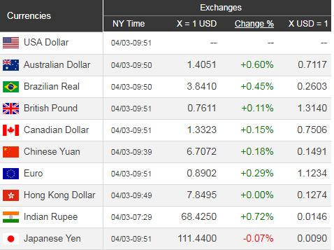 Giá USD hôm nay 4/4: Tạm ngừng đi lên - Ảnh 1.