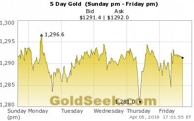 Dự báo giá vàng: Nhiều rủi ro nhưng vẫn sẽ tăng  - Ảnh 1.