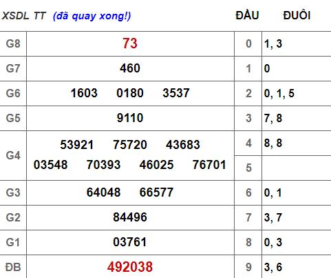 (XSLĐ 7/4) Kết quả xổ số Lâm Đồng hôm nay Chủ nhật 7/4/2019 - Ảnh 1.