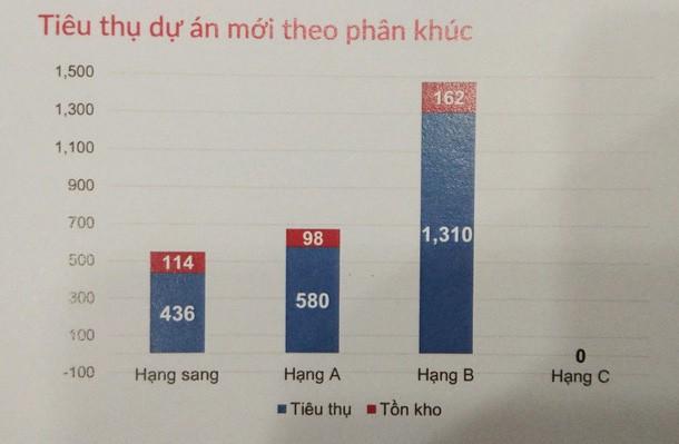 Sài Gòn không tìm ra căn hộ dưới 23 triệu đồng/m2, người có thu nhập thấp đã hết cửa mua nhà? - Ảnh 1.