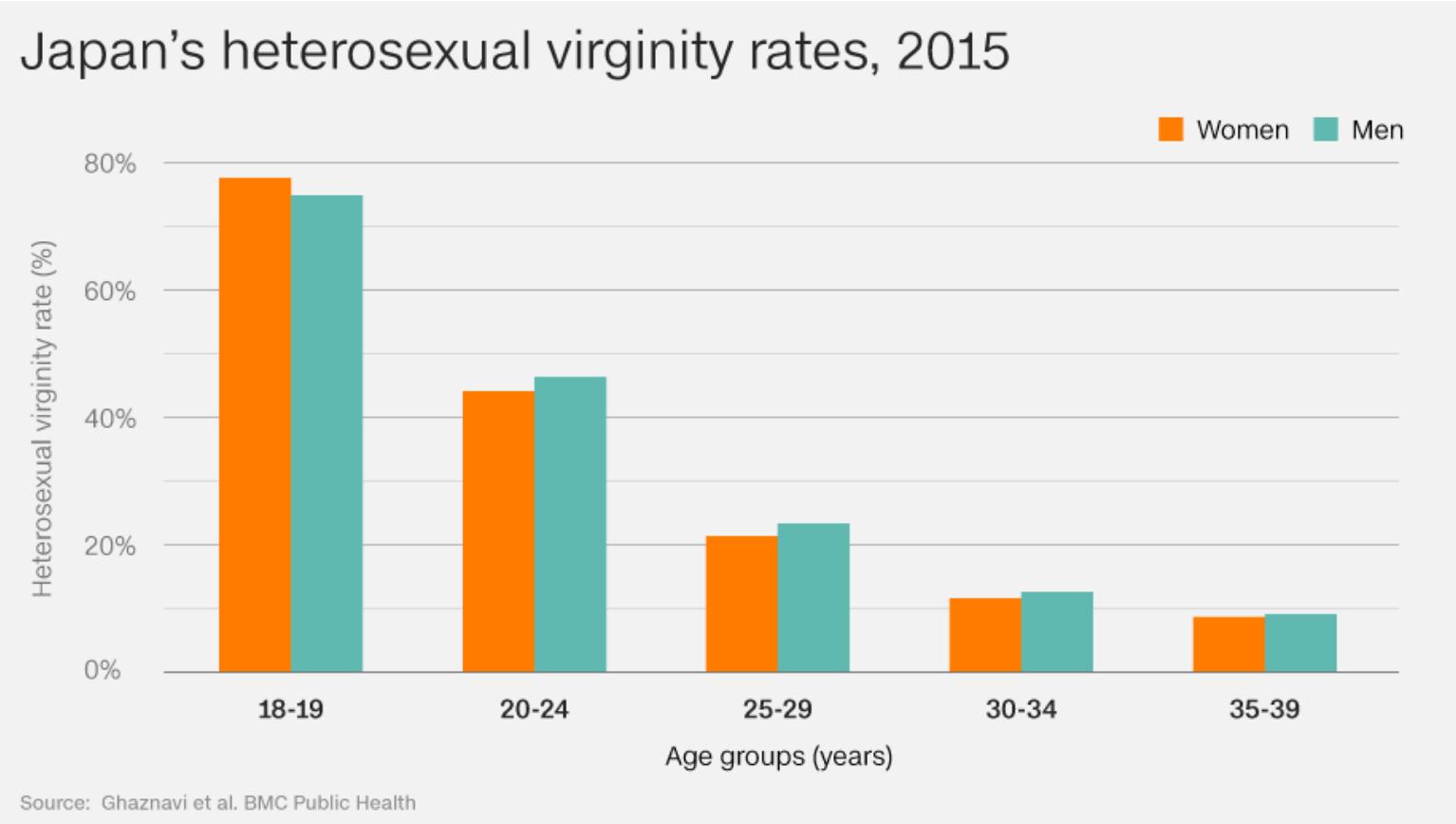 Kingdom worldwide virginity rates photos stripper fucked hard