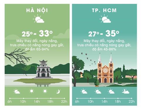 Thời tiết ngày 9/4: Hà Nội, Sài Gòn đều nắng nóng - Ảnh 2.