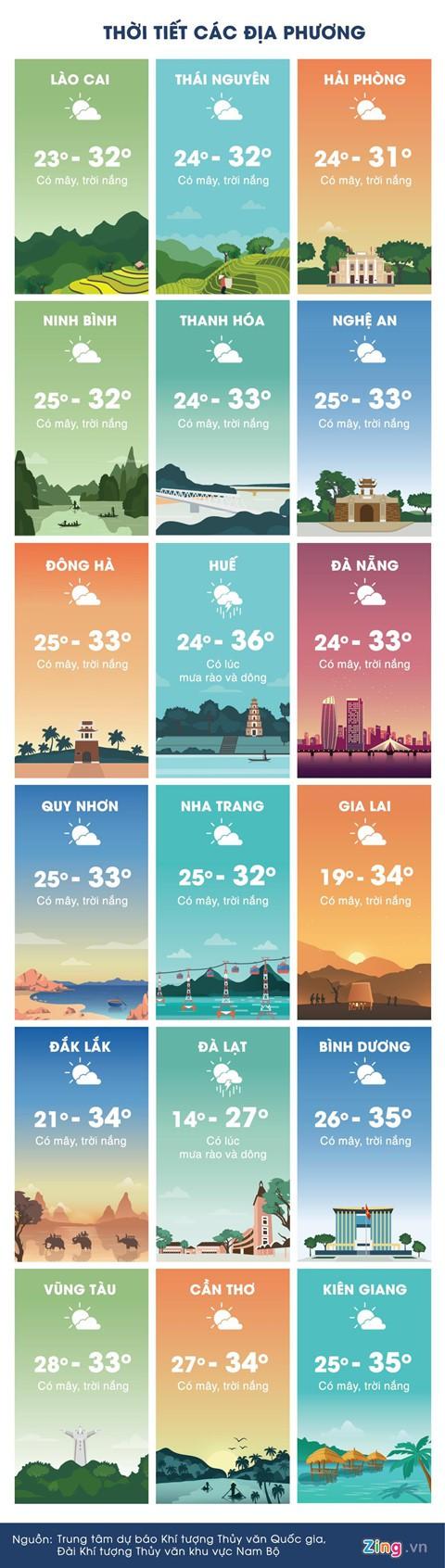 Thời tiết ngày 9/4: Hà Nội, Sài Gòn đều nắng nóng - Ảnh 3.