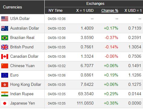 Giá USD hôm nay 10/4: Sụt giảm trầm trọng hơn - Ảnh 1.