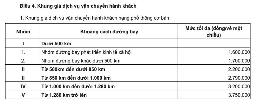 Giá vé máy bay Sài Gòn - Hà Nội đắt nhất là 3,2 triệu đồng - Ảnh 1.
