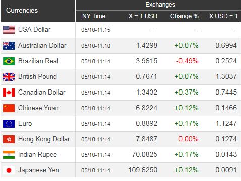 Giá USD hôm nay 11/5: Ảm đạm chờ tuần mới  - Ảnh 1.