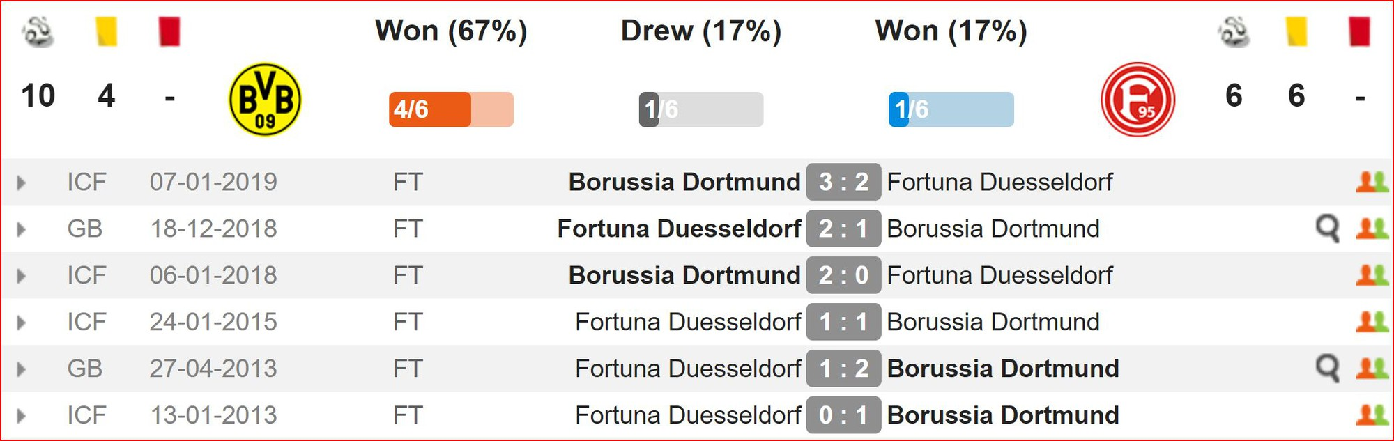 Nhận định Dortmund vs Fortuna Dusseldorf (20h30, 11/5) vòng 33 Bundesliga: Nhiệm vụ phải thắng - Ảnh 2.