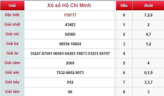 (XSHCM 11/5) Kết quả xổ số TP HCM hôm nay thứ 7 11/5/2019 - Ảnh 1.