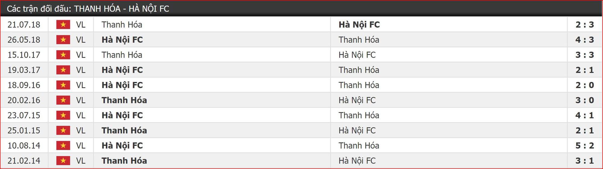 Nhận định Thanh Hóa vs Hà Nội (17h00, 11/5) vòng 9 V-League: Khó cho chủ nhà - Ảnh 2.