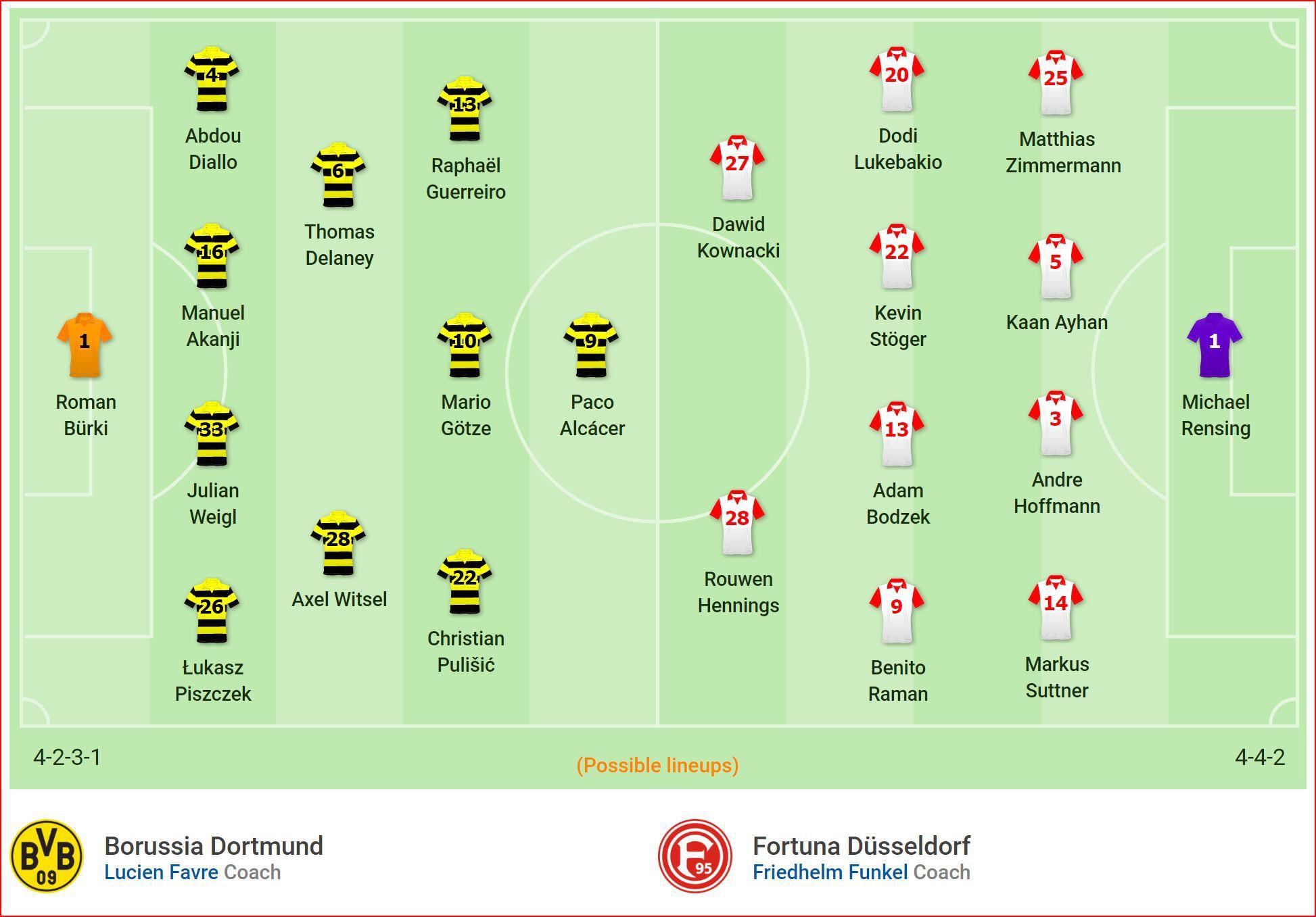 Nhận định Dortmund vs Fortuna Dusseldorf (20h30, 11/5) vòng 33 Bundesliga: Nhiệm vụ phải thắng - Ảnh 4.