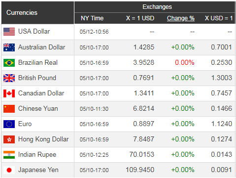 Giá USD hôm nay 13/5: Tiếp tục bi quan  - Ảnh 1.